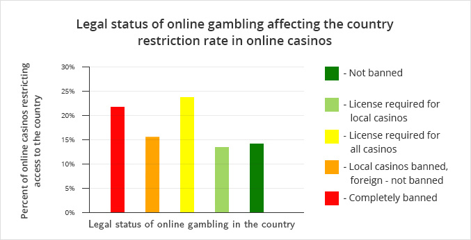 Online gambling country restrictions list