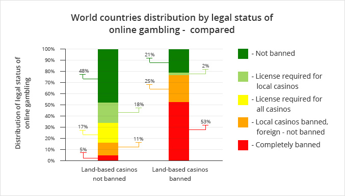 Gambling legal or not