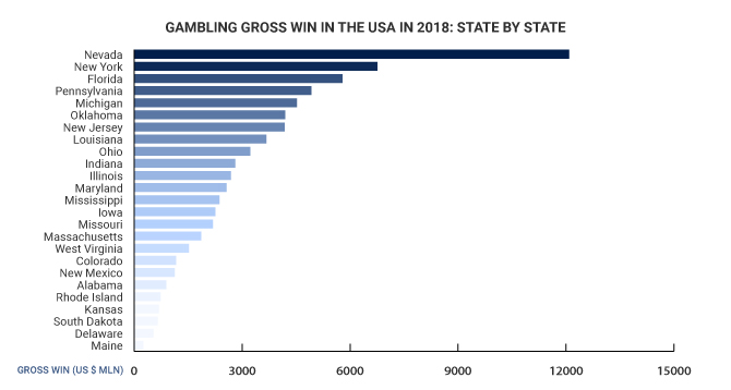 Gambling gross win in the USA in 2018: state by state