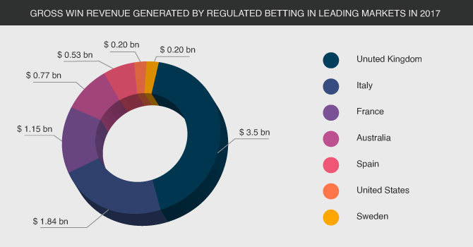 Gross win revenue generated by regulated onling gambling and betting in leading markets UK Italy France USA Canada Australia in 2017