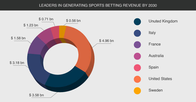 Leaders in generating sports betting revenue by 2030 year United Kingdom Italy United Stated France Spain