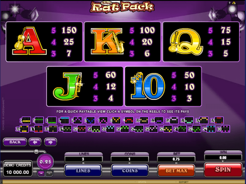 The Rat Pack Slot by Microgaming - Play for Free