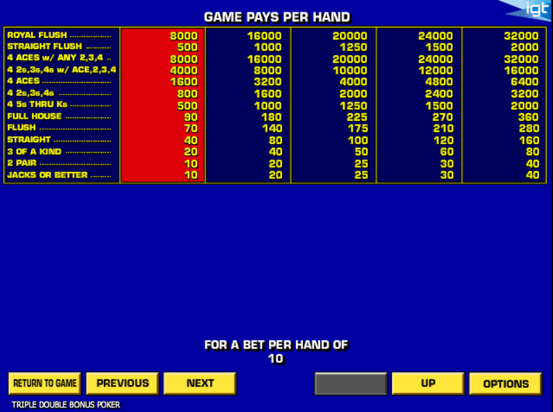 Five Play Draw Video Poker – Play this IGT Game for Free