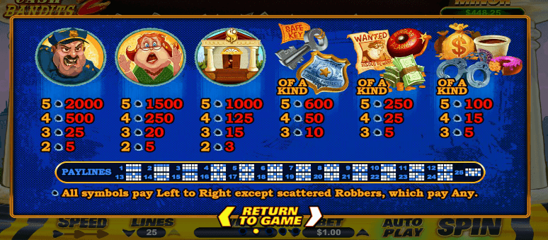 Cash Bandits 2 Slot Rules Wins And Links To Casino Keytocasino